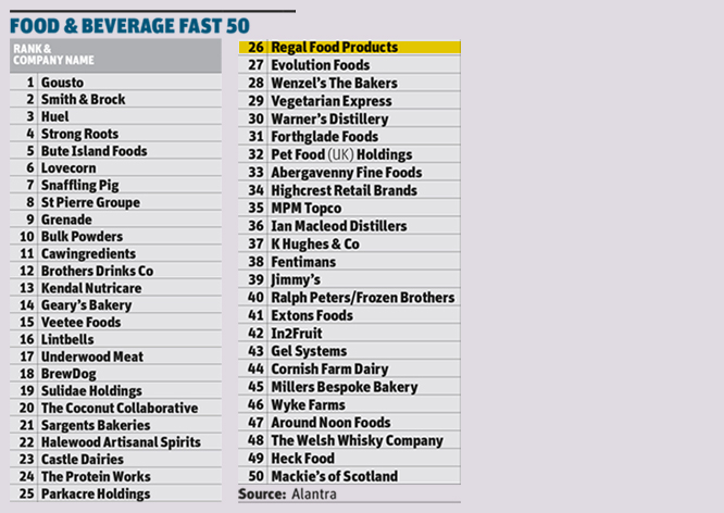 Regal Food Products Group Plc Named in Top 50 Food Companies to Beat the Pandemic